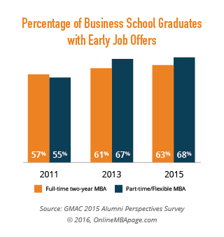 Value Of An MBA Degree And Graduate School