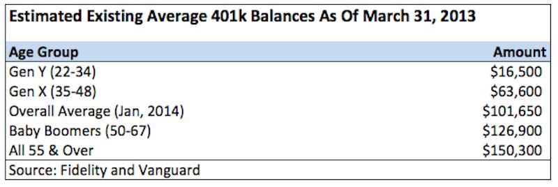 Average 401k Amounts By Age 2014