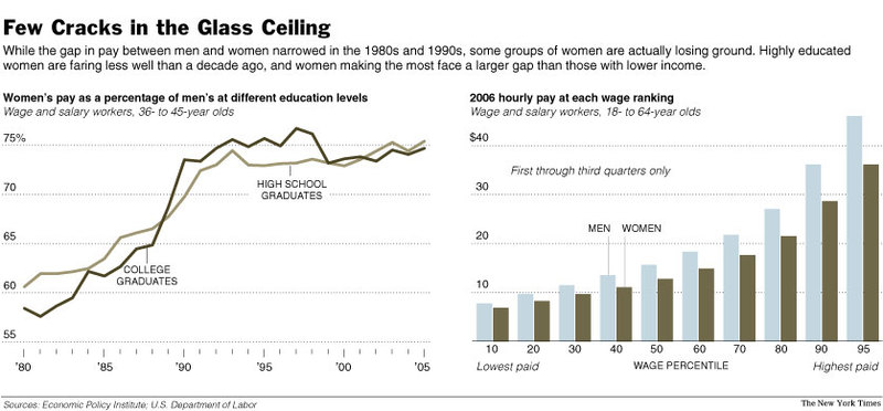 the gender wage gap and a solution to income inequality from