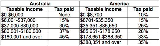 Australian vs. USA Income Tax Comparison