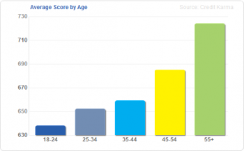 average-credit-score-by-age