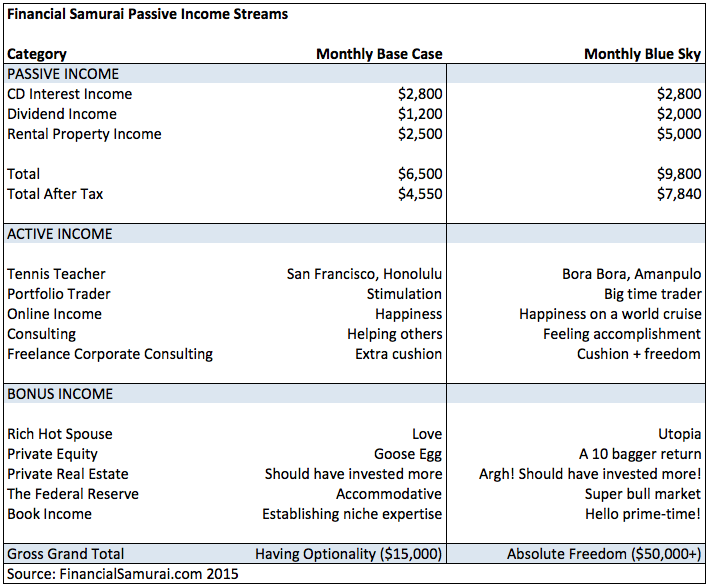 Financial Samurai Total Passive Income Streams