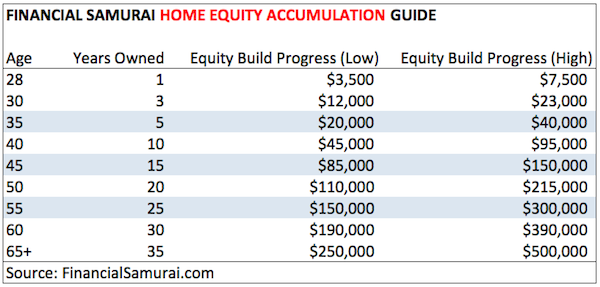 Financial Samurai Home Equity Accumulation Guide Chart