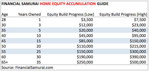Financial Samurai Home Equity Accumulation Guide Chart