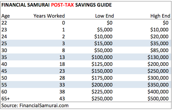 Financial Samurai Post Tax Savings Guide Chart