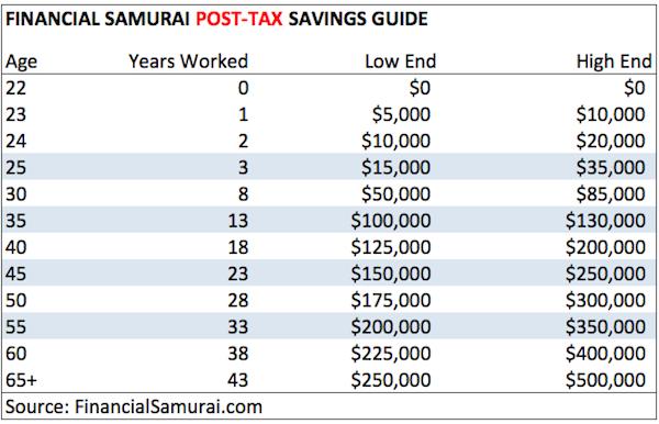 Financial Samurai Post Tax Savings Guide Chart