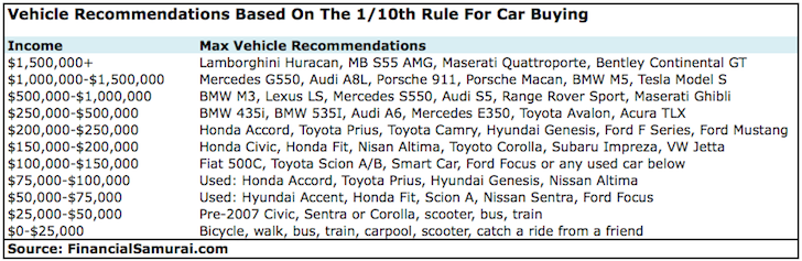 1/10th Rule For Car Buying