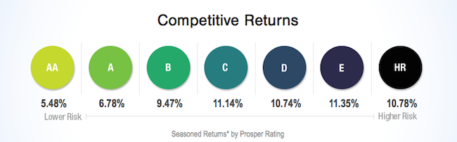 Prosper competitive returns