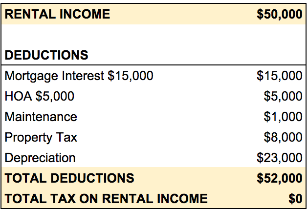 How To Pay No Taxes On Rental Income