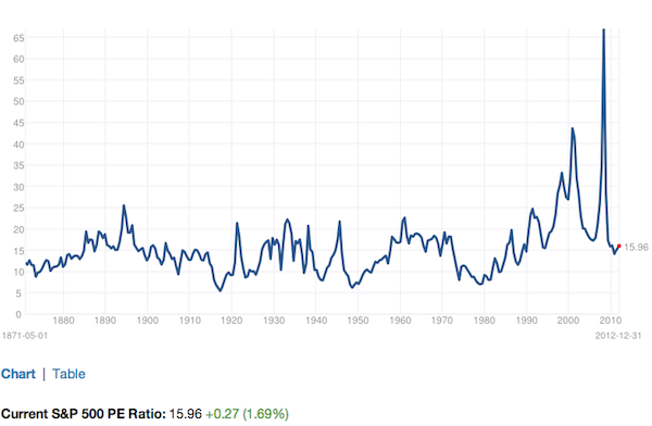 S&P 500 Historical P/E Ratio