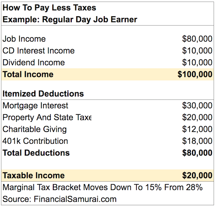 How To Pay Little To No Taxes For The Rest Of Your Life