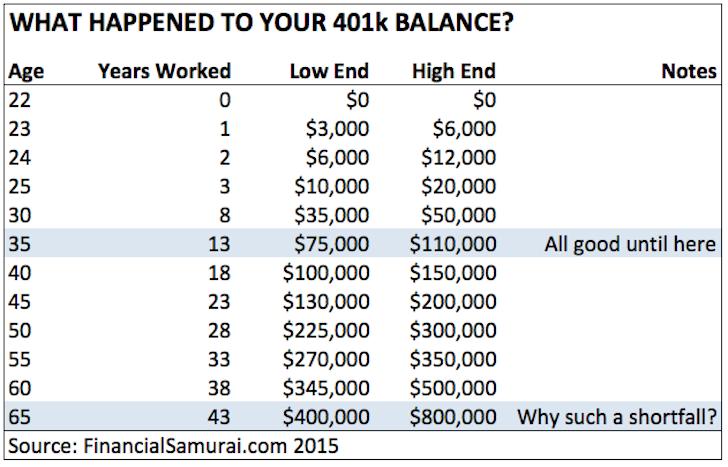 Why 401k Balance So Low?