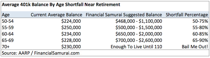 401k Balances by AARP - Explaining The Shortfall