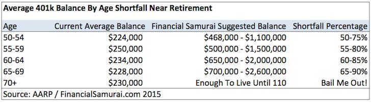401k-shortfall-real-vs-fs-aarp
