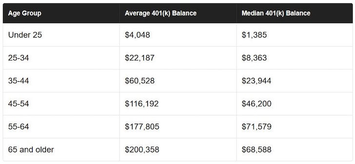 Average and Median 401k Balance By Age Group - Vanguard