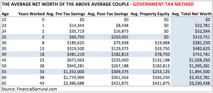 The Average Net Worth For The Above Average Married Couple