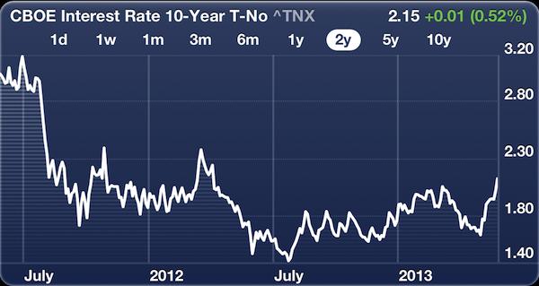 10 Year Yield 2 Year Chart