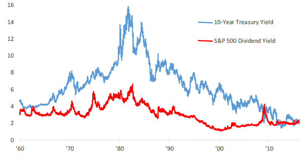 20-year yield versus S&P500 dividend yield