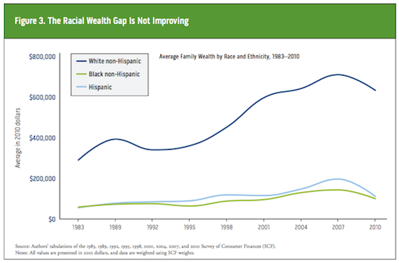 Racial wealth gap increasing, but no mention of Asians. Source: Urban.org
