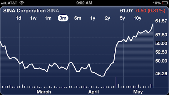 Sina on fire post Alibaba investment