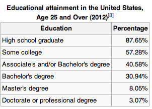 Educational Attainment Percentages