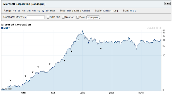 Historical chart of Microsoft