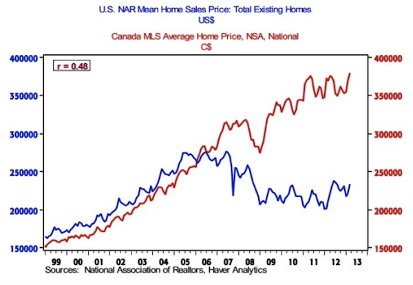 US vs. Canada Home Prices Chart