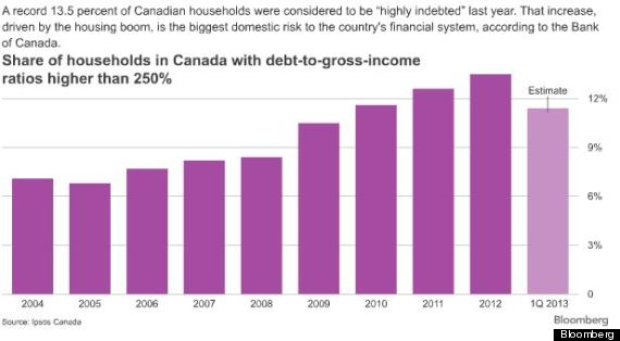 Canadian Household Debt Chart, Bloomberg
