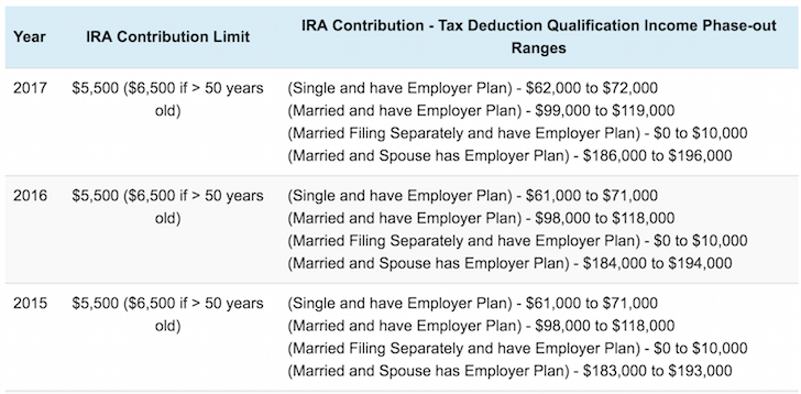 IRA Income Limit And Contribution Limit 2017