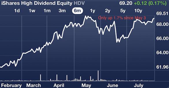 Dividend stocks going nowhere
