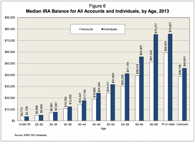 Median IRA Balance By Age Chart