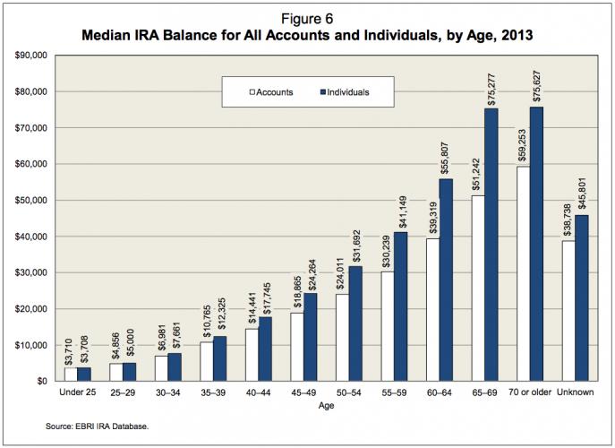 Median IRA Balance By Age Chart