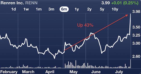 RenRen Stock Chart