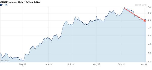 10 Year Treasury 6 Month Chart