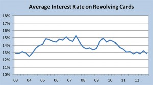Average credit card interest rate chart