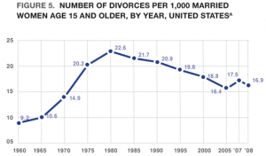 Divorce Rate Declining