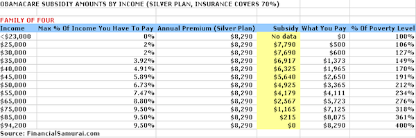 ACA Subsidy By Income Family Of Four Chart