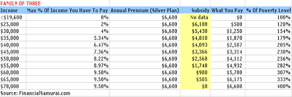 Subsidy Amounts By Income Limits For The Affordable Care Act