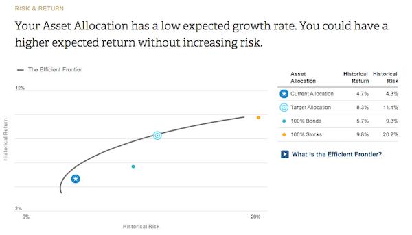 Risk Return Personal Capital