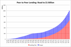 Growth Of P2P Lending Chart To $1 Billion
