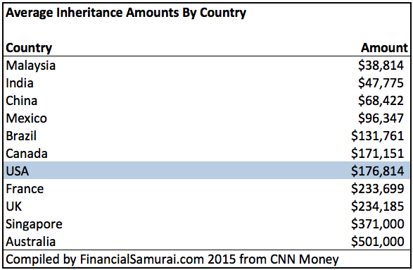 Average Inheritance Amounts By Country Chart