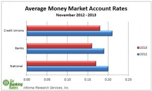 Bar Chart Of Average Money Market rates