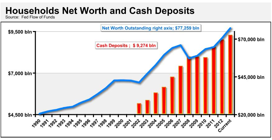 Cash And Net Worth Charts