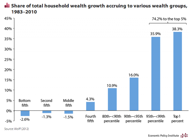 Chart showing share of wealth accruing to various wealth groups