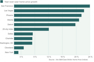 2013-home-price-growth