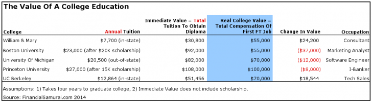 Value-Of-College