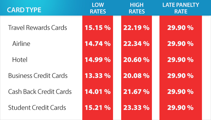 What is the average credit card interest rate average credit card interest rate by card type colourmoves
