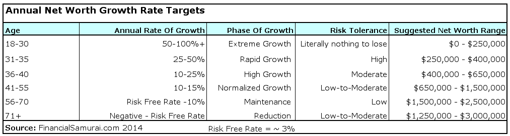 Suggested net worth growth rate targets by age