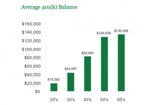 Average 401k Balance Chart