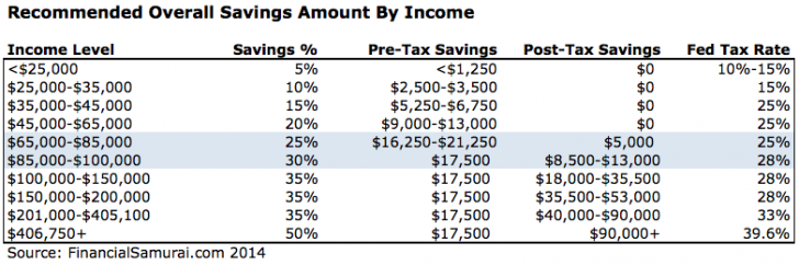 Recommend Savings Amounts By Income Table